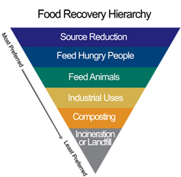 epa-food_recovery_hierarchy-264px