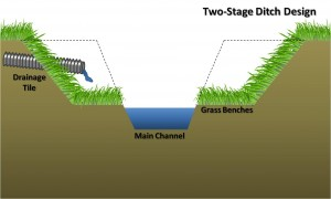 averett-2-stage-ditch-TNC